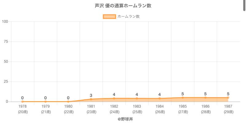 #芦沢 優の通算ホームラン数