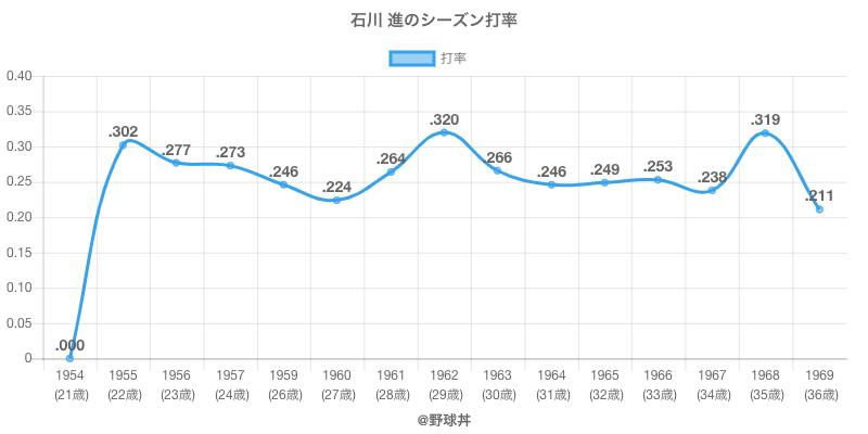 石川 進のシーズン打率