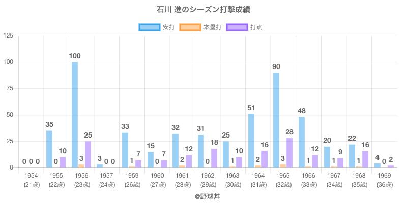 #石川 進のシーズン打撃成績