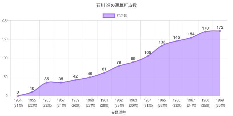 #石川 進の通算打点数