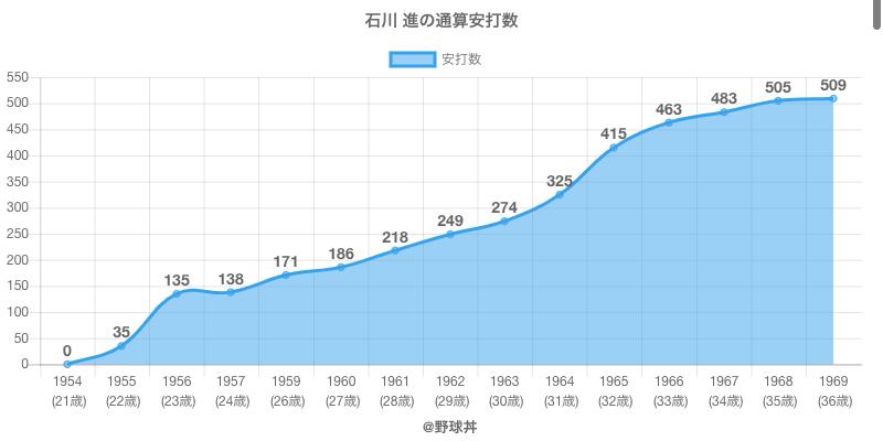 #石川 進の通算安打数