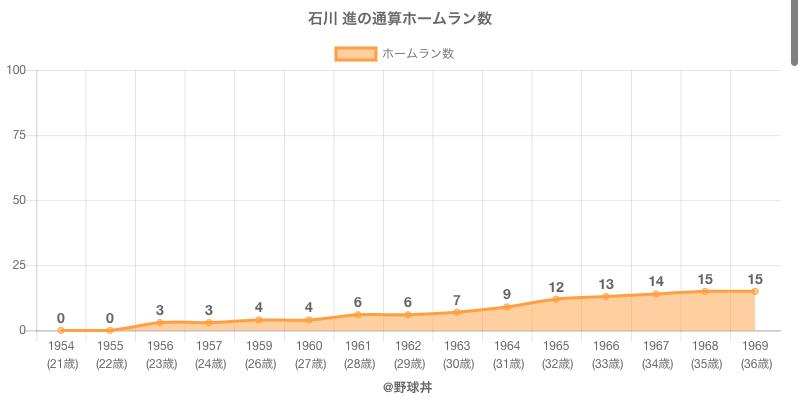 #石川 進の通算ホームラン数