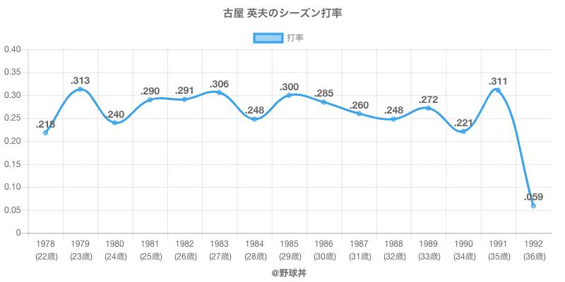 古屋 英夫のシーズン打率