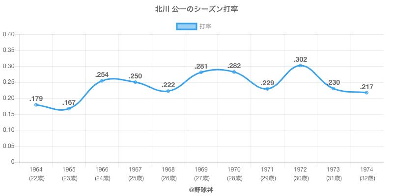 北川 公一のシーズン打率