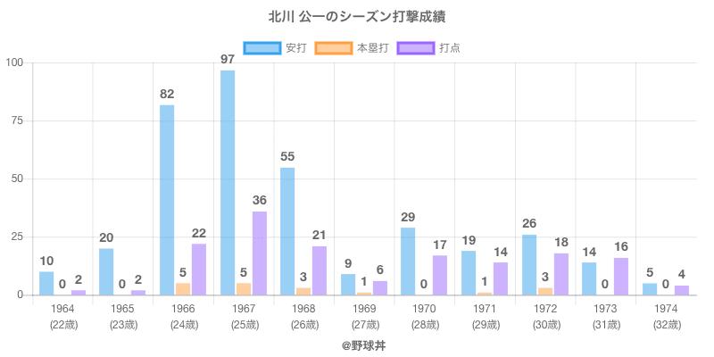 #北川 公一のシーズン打撃成績