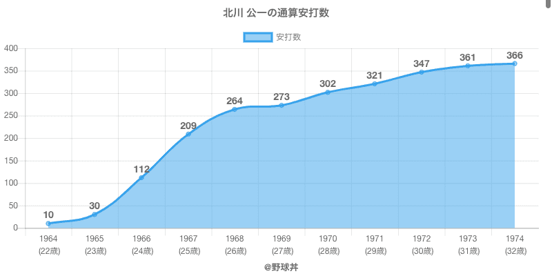 #北川 公一の通算安打数