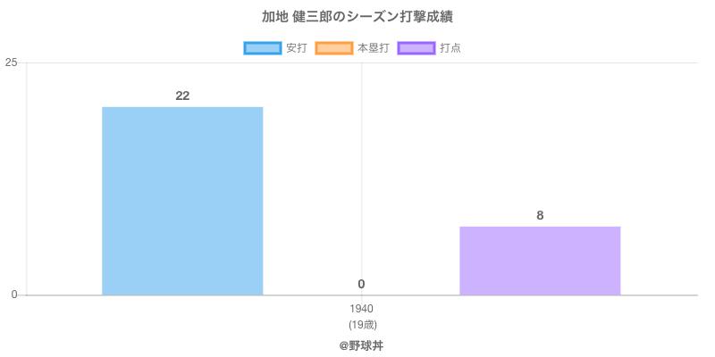 #加地 健三郎のシーズン打撃成績