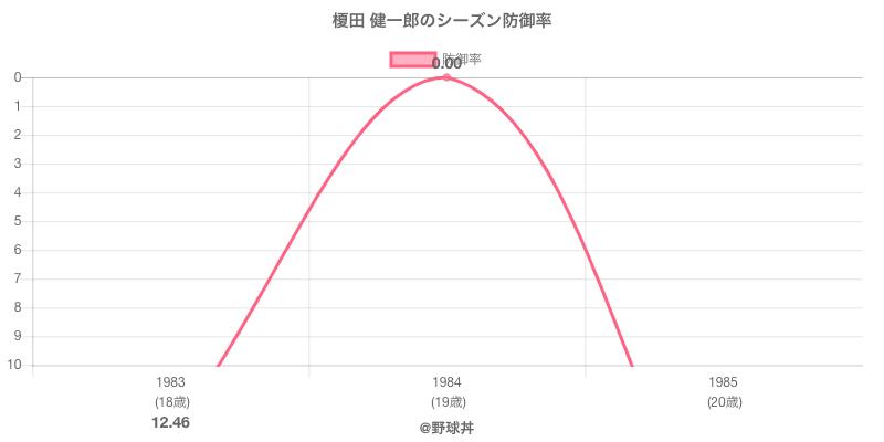 榎田 健一郎のシーズン防御率