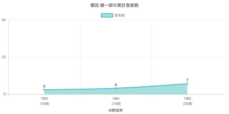 #榎田 健一郎の累計登板数