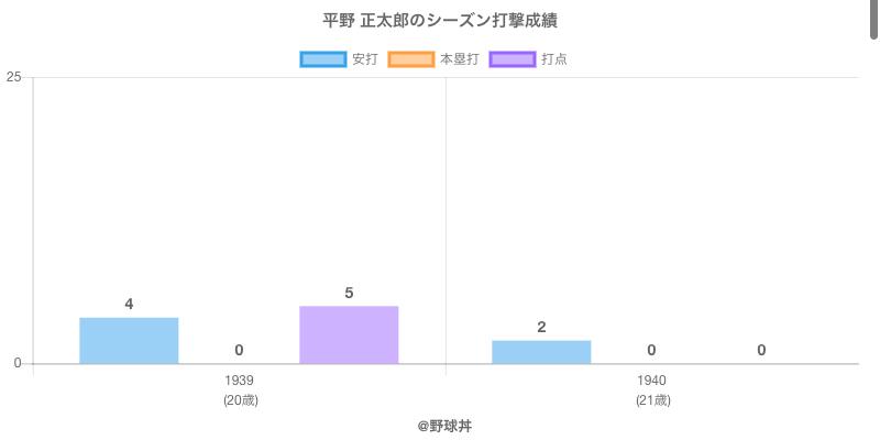 #平野 正太郎のシーズン打撃成績