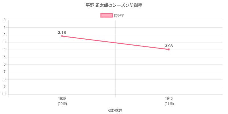 平野 正太郎のシーズン防御率