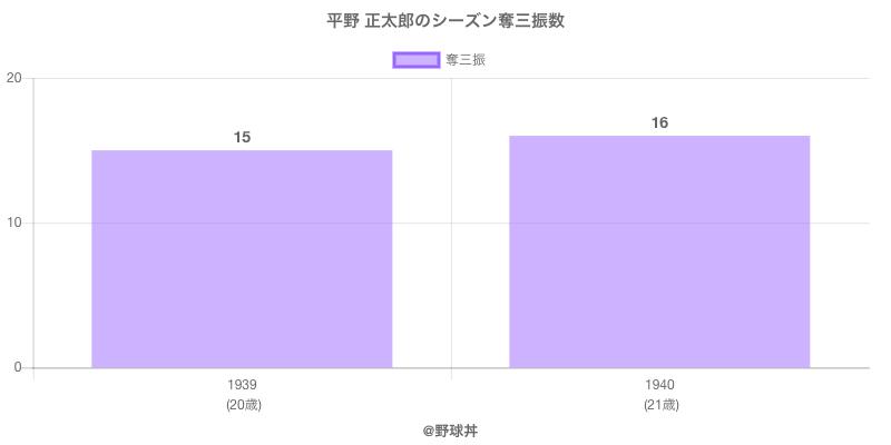 #平野 正太郎のシーズン奪三振数