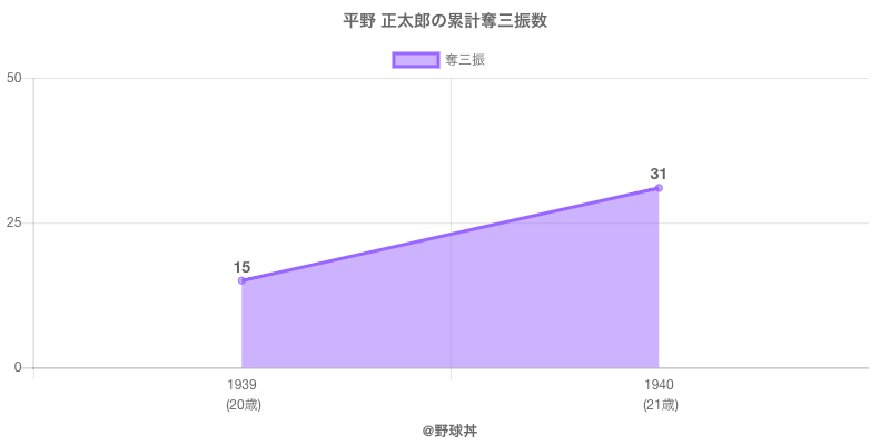 #平野 正太郎の累計奪三振数