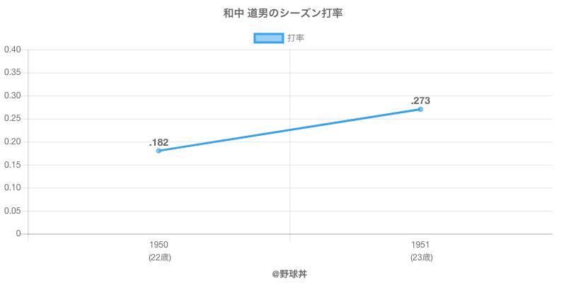 和中 道男のシーズン打率