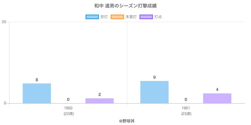 #和中 道男のシーズン打撃成績