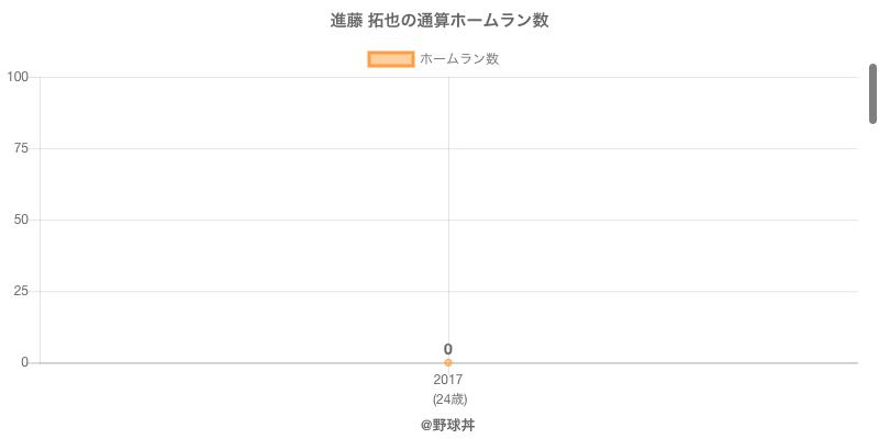 #進藤 拓也の通算ホームラン数