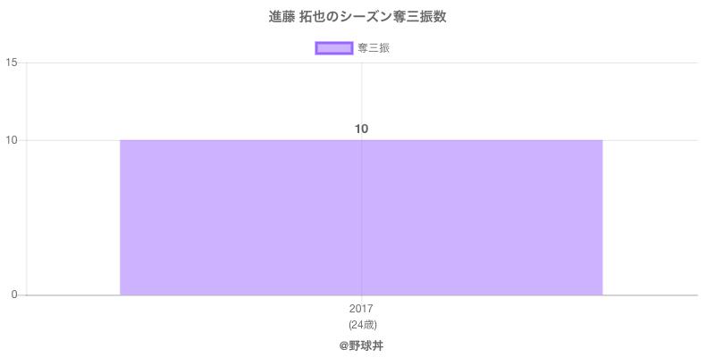#進藤 拓也のシーズン奪三振数