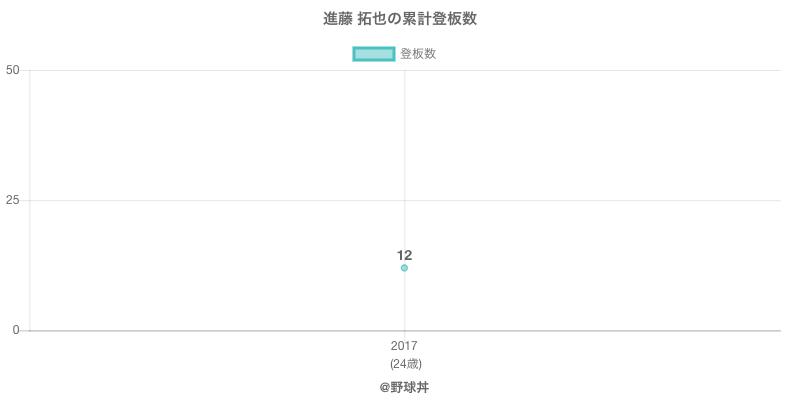 #進藤 拓也の累計登板数