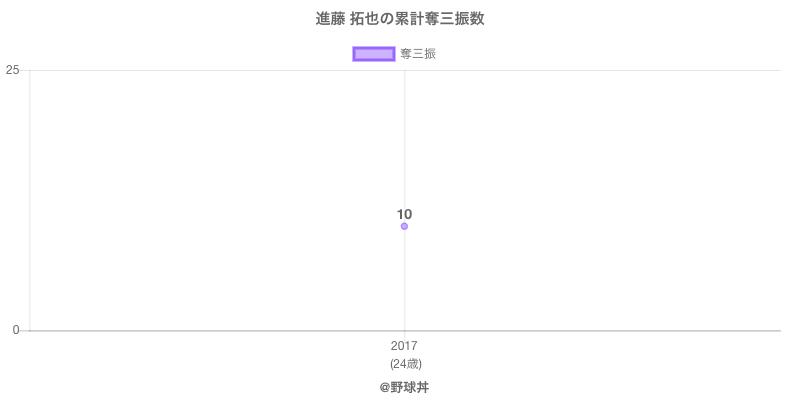 #進藤 拓也の累計奪三振数