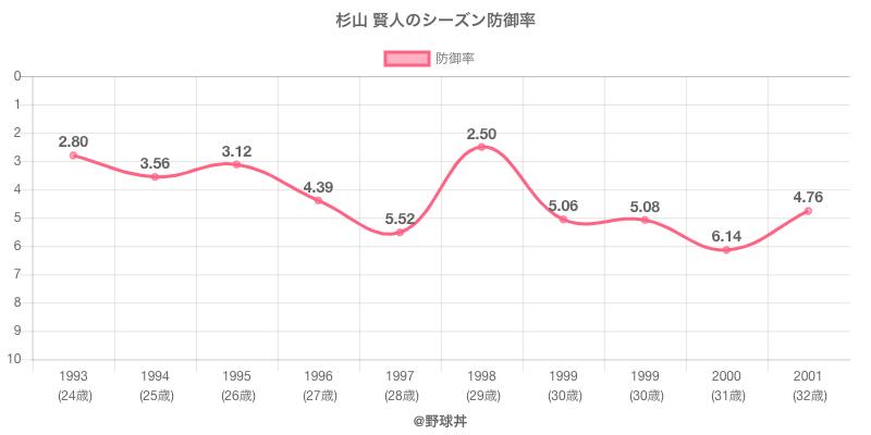 杉山 賢人のシーズン防御率