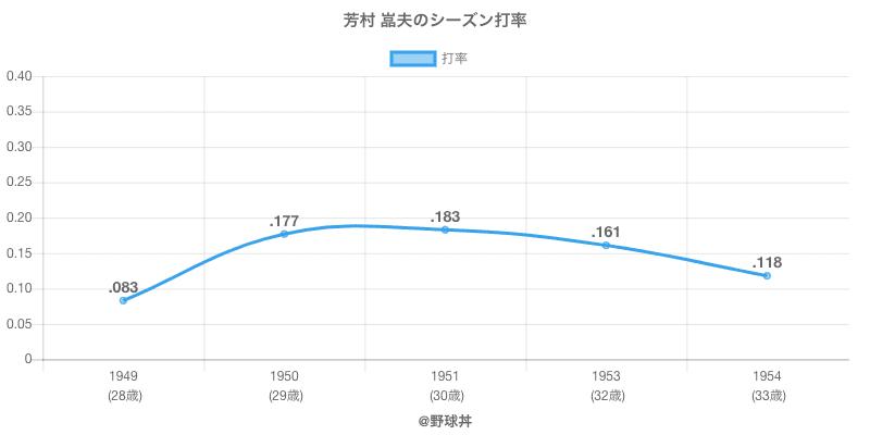 芳村 嵓夫のシーズン打率