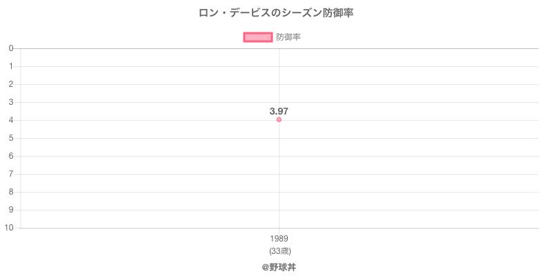 ロン・デービスのシーズン防御率