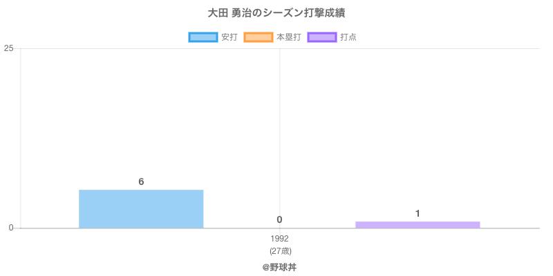 #大田 勇治のシーズン打撃成績