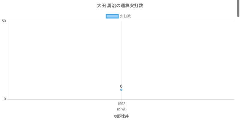 #大田 勇治の通算安打数