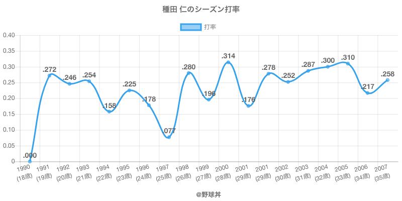 種田 仁のシーズン打率