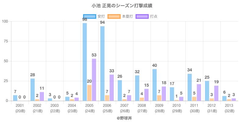 #小池 正晃のシーズン打撃成績