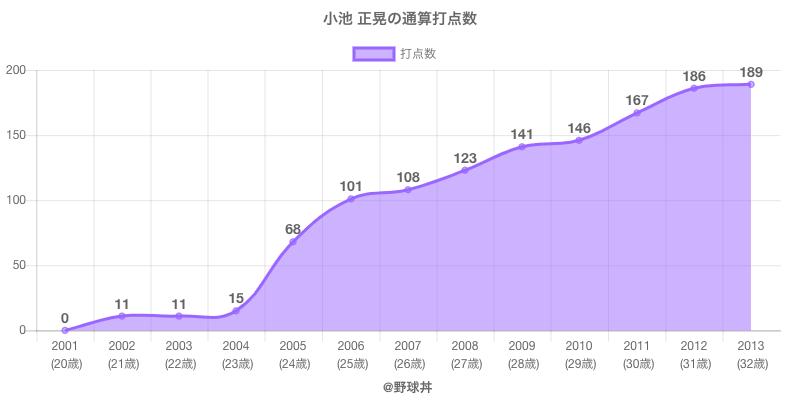 #小池 正晃の通算打点数