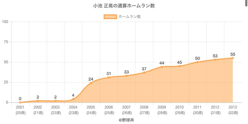 #小池 正晃の通算ホームラン数