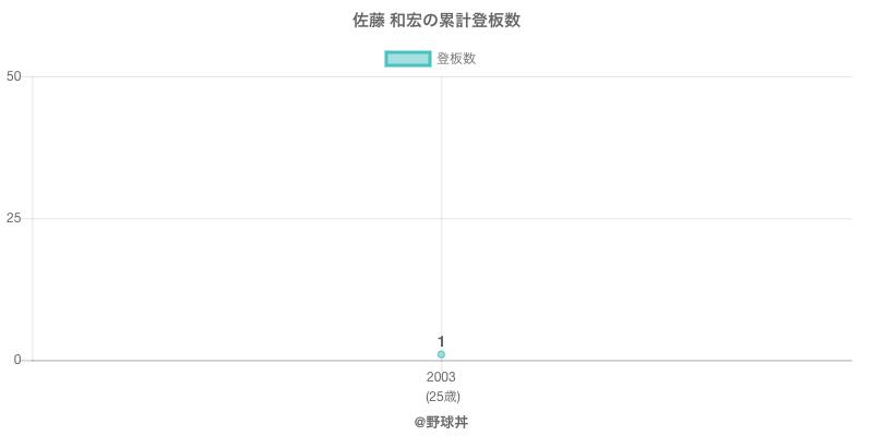 #佐藤 和宏の累計登板数