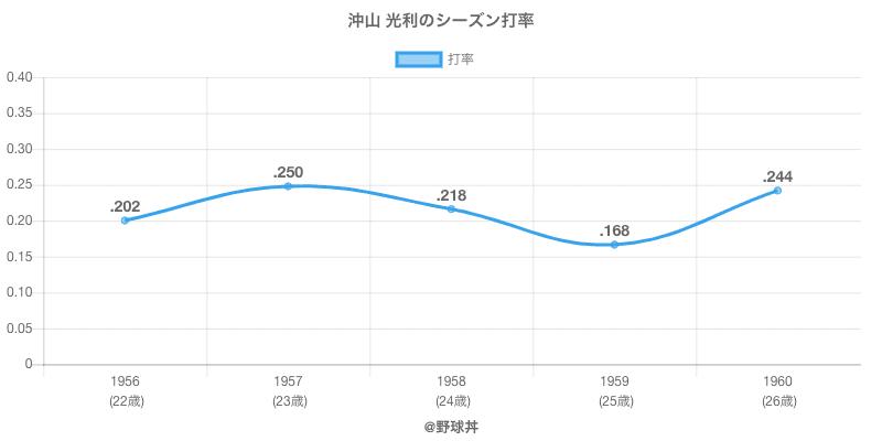 沖山 光利のシーズン打率