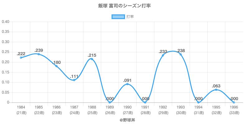 飯塚 富司のシーズン打率