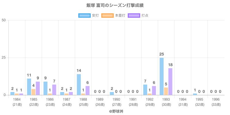 #飯塚 富司のシーズン打撃成績