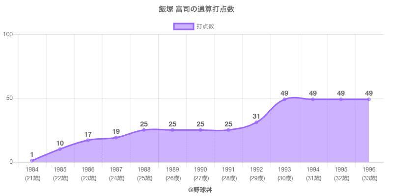 #飯塚 富司の通算打点数