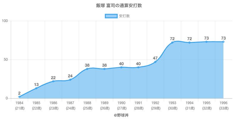 #飯塚 富司の通算安打数