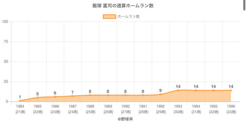 #飯塚 富司の通算ホームラン数