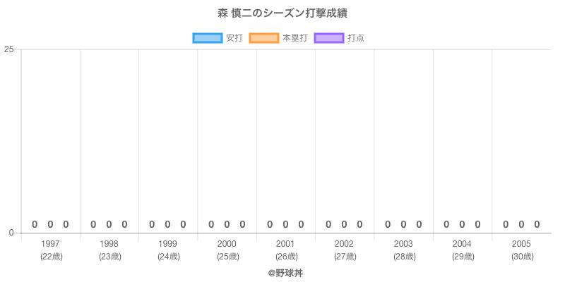 #森 慎二のシーズン打撃成績