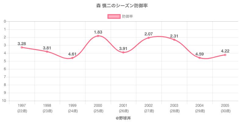 森 慎二のシーズン防御率