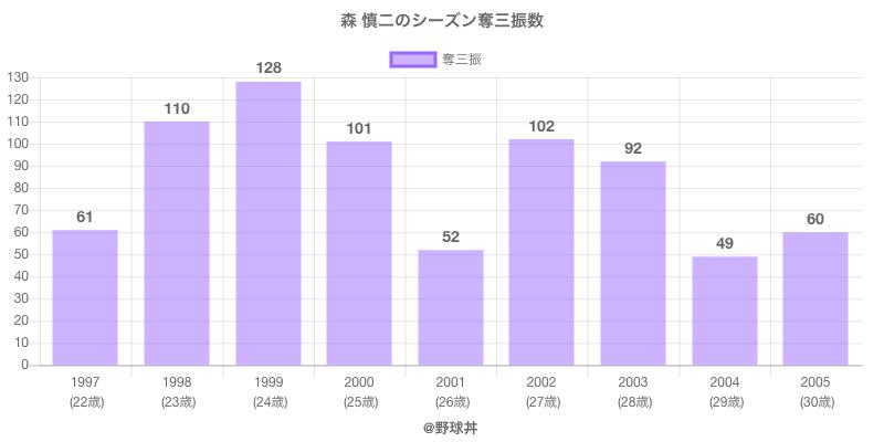 #森 慎二のシーズン奪三振数