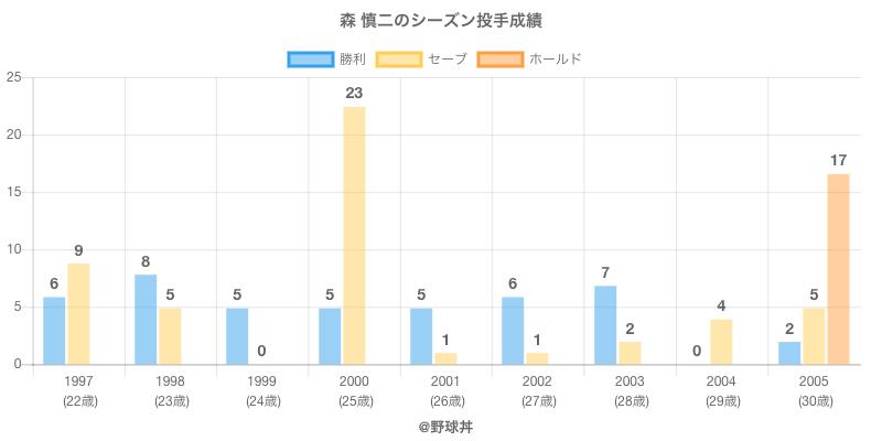 #森 慎二のシーズン投手成績