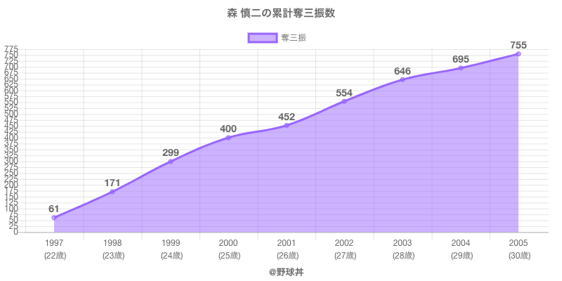 #森 慎二の累計奪三振数