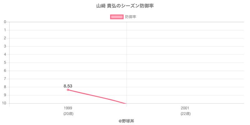 山﨑 貴弘のシーズン防御率