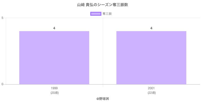 #山﨑 貴弘のシーズン奪三振数