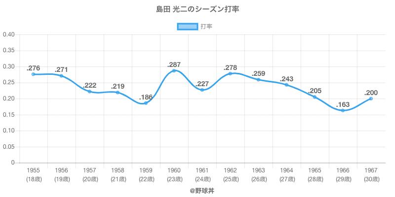島田 光二のシーズン打率