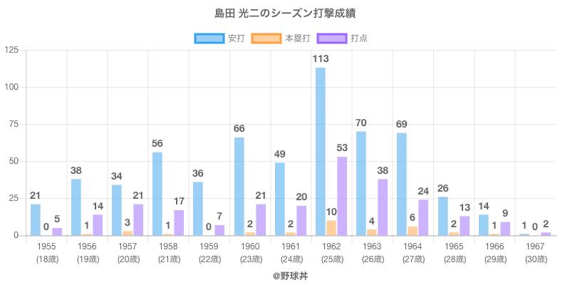 #島田 光二のシーズン打撃成績