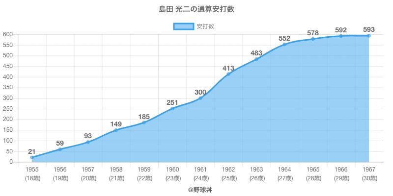 #島田 光二の通算安打数