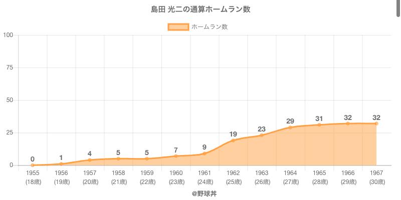 #島田 光二の通算ホームラン数